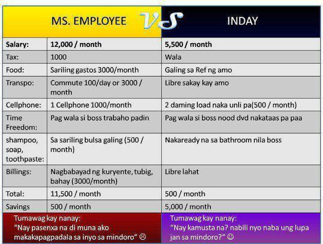 Ms. Employee vs Inday